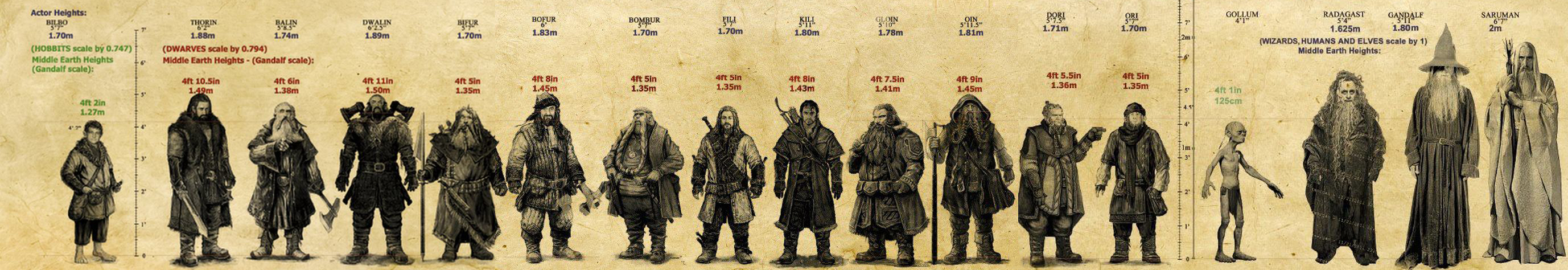 Lord Of The Rings Main Dwarf Name
