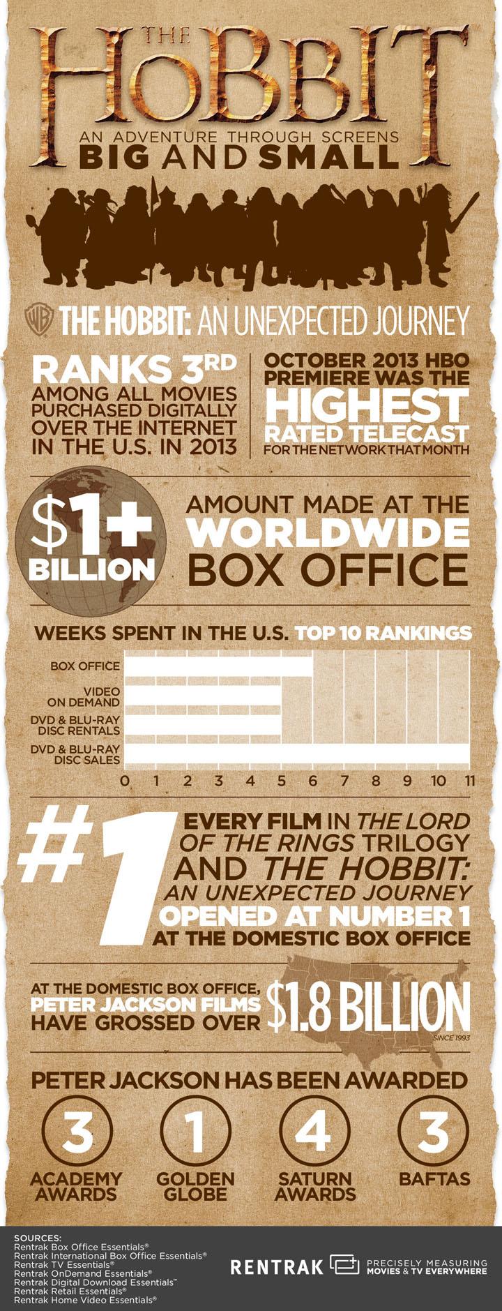 Rentrak-Hobbit-Infographic