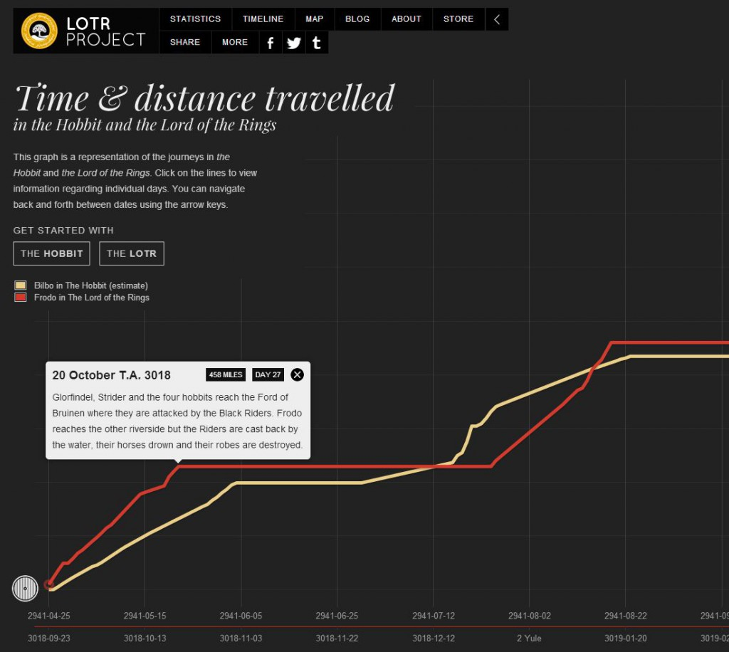 lotrprojecttimeanddistance-1024x916